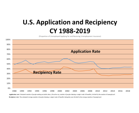 Application and Recipiency