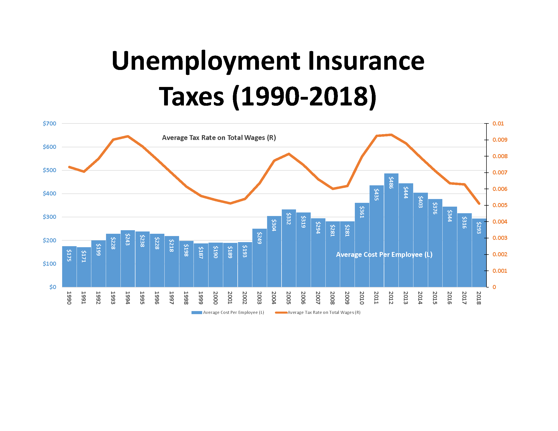 Unemployment Insurance Average Tax Rate and Average Cost Per Employee