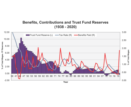 Benefits, Contributions and Trust Fund Reserves