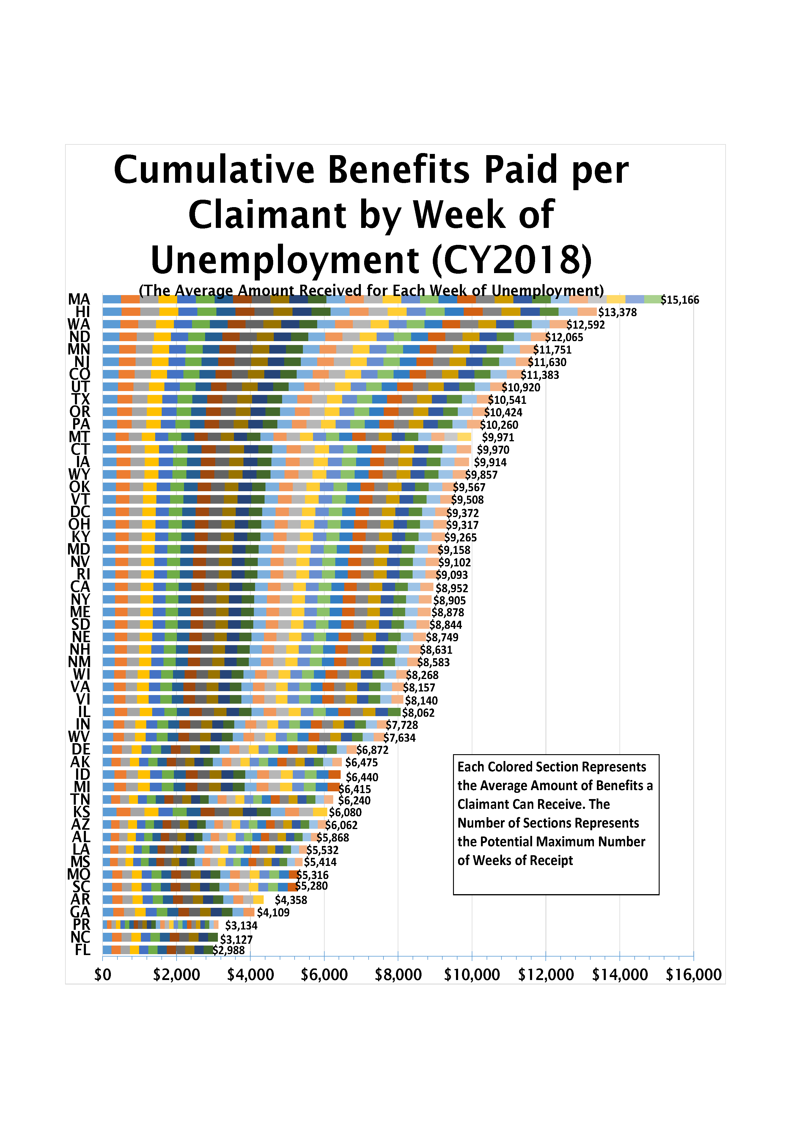 Benefits per Claimant by Week